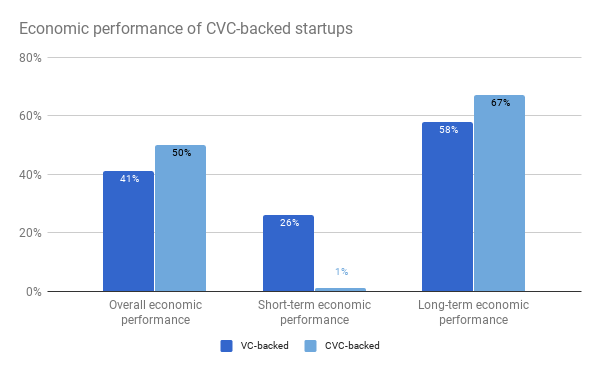 Economic performance cvc-backed startups