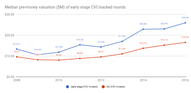 median early-stage CVC valuation