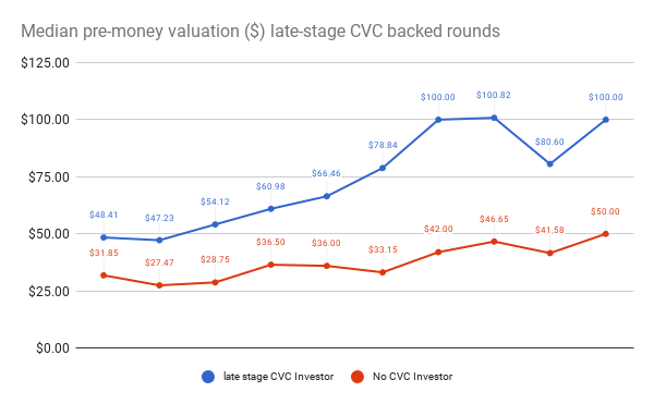 median late-stage CVC valuation