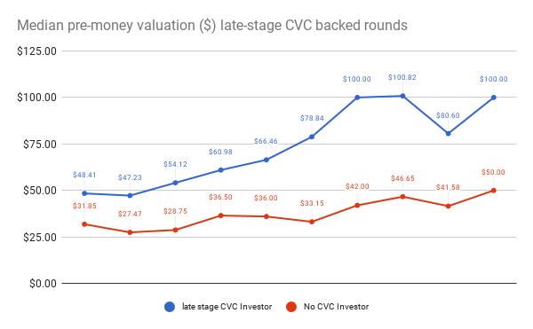 median late-stage CVC valuation