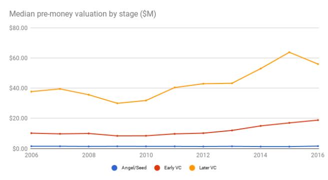 median pre-money valuation stage