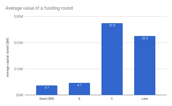 Swiss avareg value of funding round