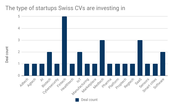 CV startup sectors CH