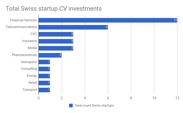 Swiss CV investor dollar volume