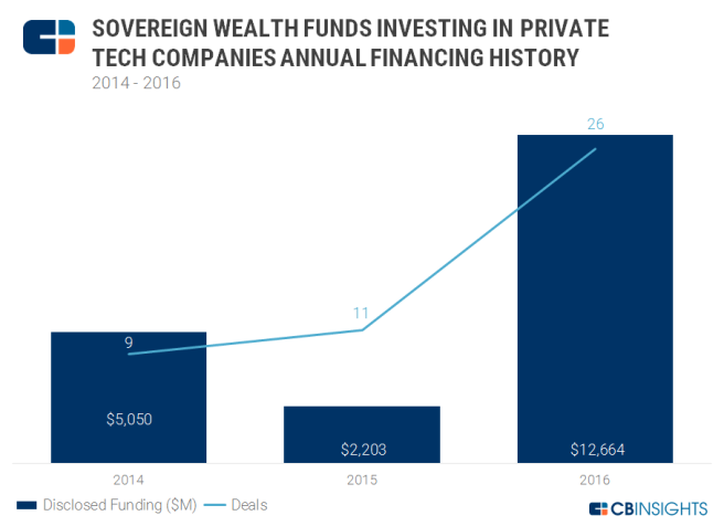 Sovereign-wealth-annual-chart-1