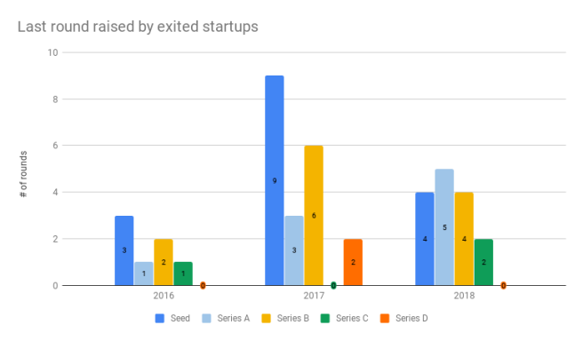 Last round raised by exited startups