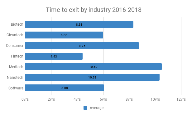 Time to exit by industry 2016-2018 (1)
